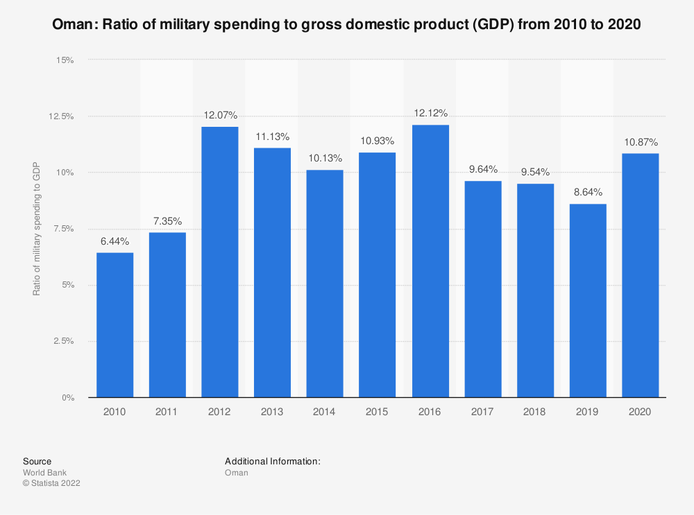 Statistic: Oman: Ratio of military spending to gross domestic product (GDP) from 2007 to 2017 | Statista