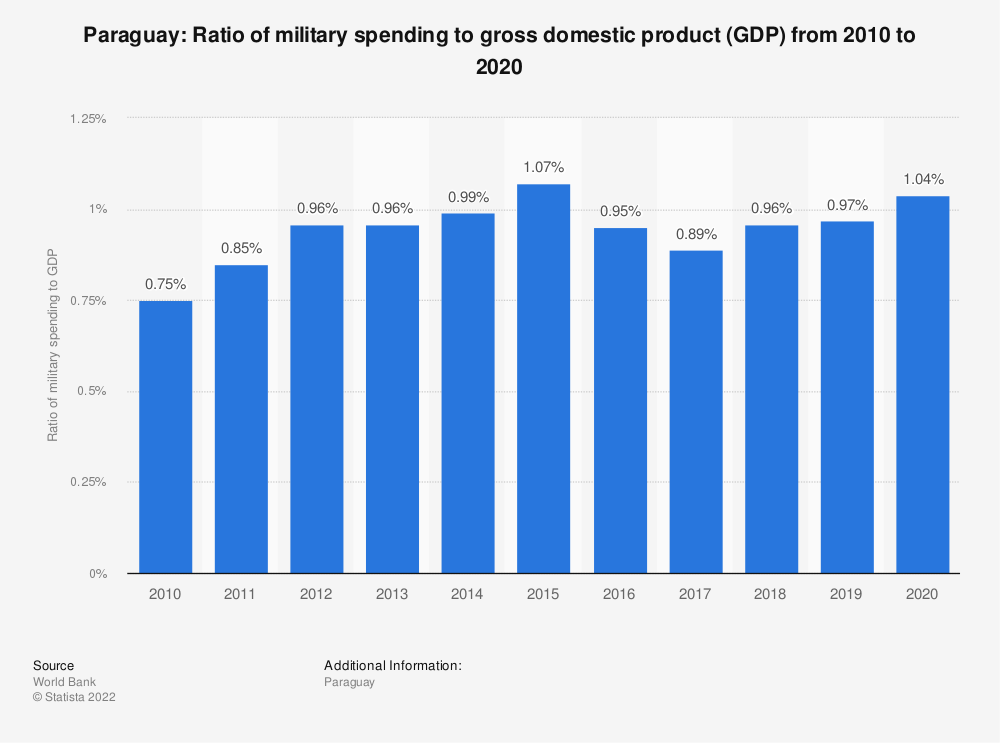 Statistic: Paraguay: Ratio of military spending to gross domestic product (GDP) from 2007 to 2017 | Statista
