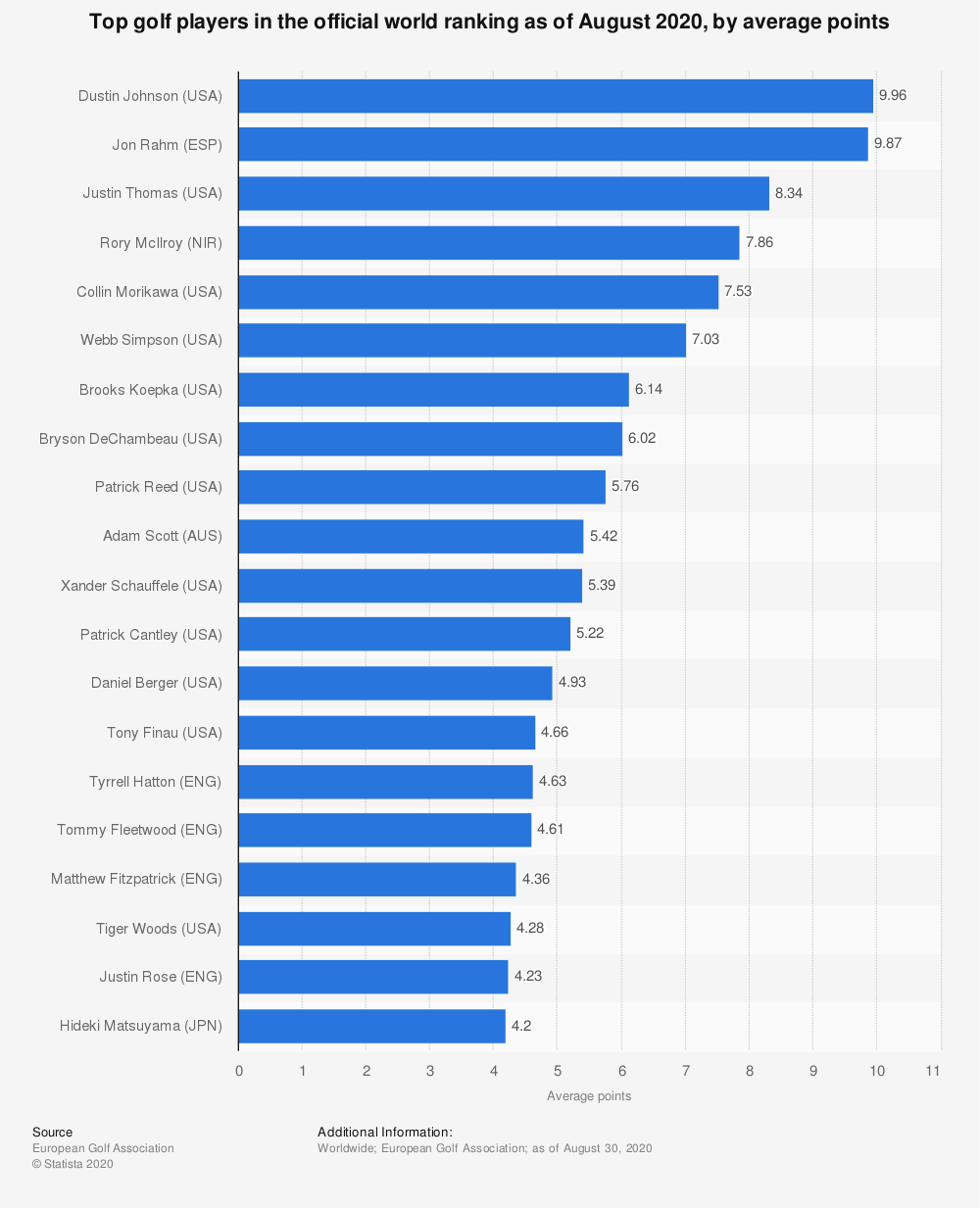 Statistic: Top golf players in the official world ranking as of May 5, 2019, by average points | Statista