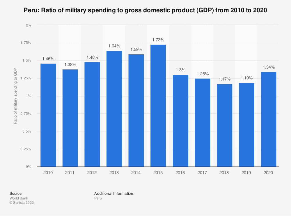 Statistic: Peru: Ratio of military spending to gross domestic product (GDP) from 2007 to 2017 | Statista