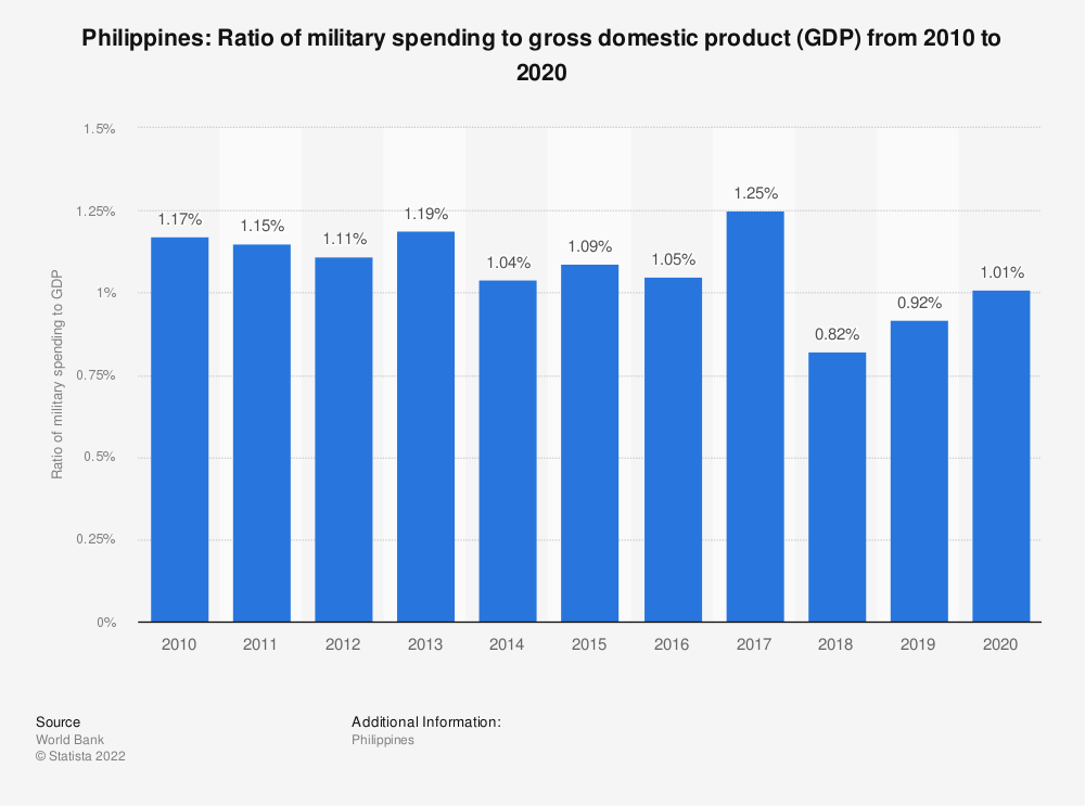 Statistic: Philippines: Ratio of military spending to gross domestic product (GDP) from 2007 to 2017 | Statista
