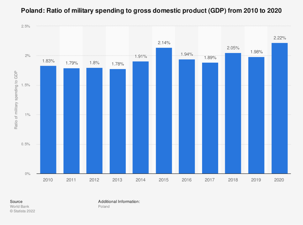 Statistic: Poland: Ratio of military spending to gross domestic product (GDP) from 2008 to 2018 | Statista