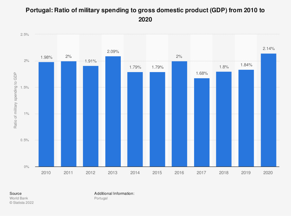 Statistic: Portugal: Ratio of military spending to gross domestic product (GDP) from 2007 to 2017 | Statista