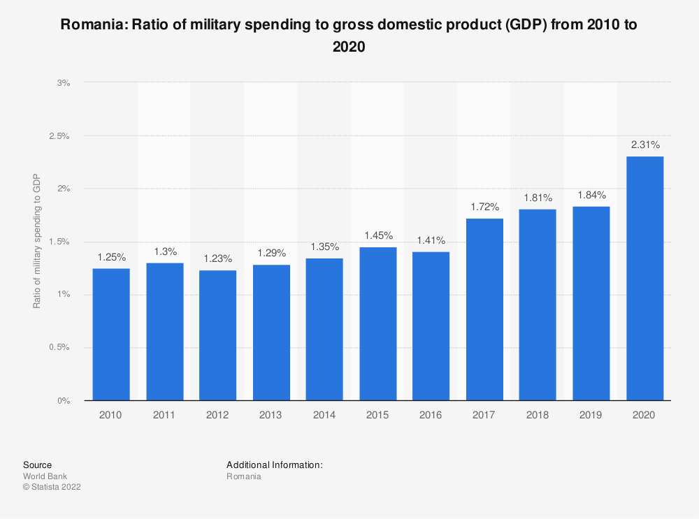 Statistic: Romania: Ratio of military spending to gross domestic product (GDP) from 2008 to 2018 | Statista