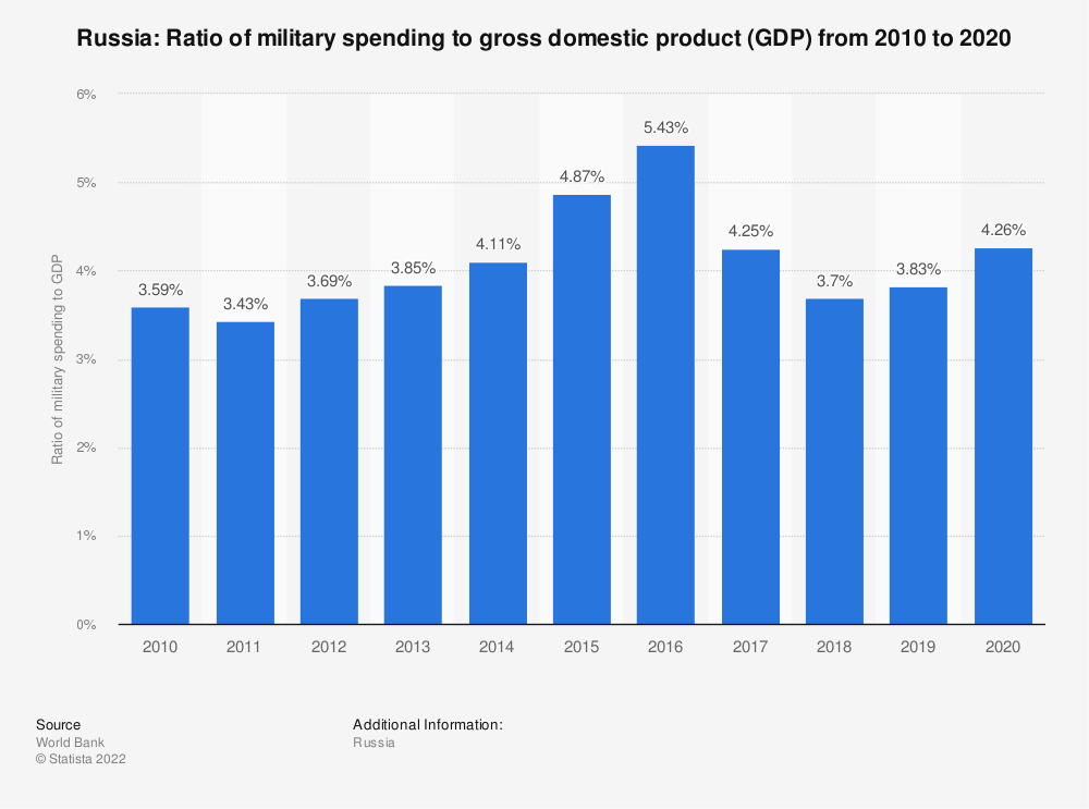 Statistic: Russia: Ratio of military spending to gross domestic product (GDP) from 2007 to 2017 | Statista