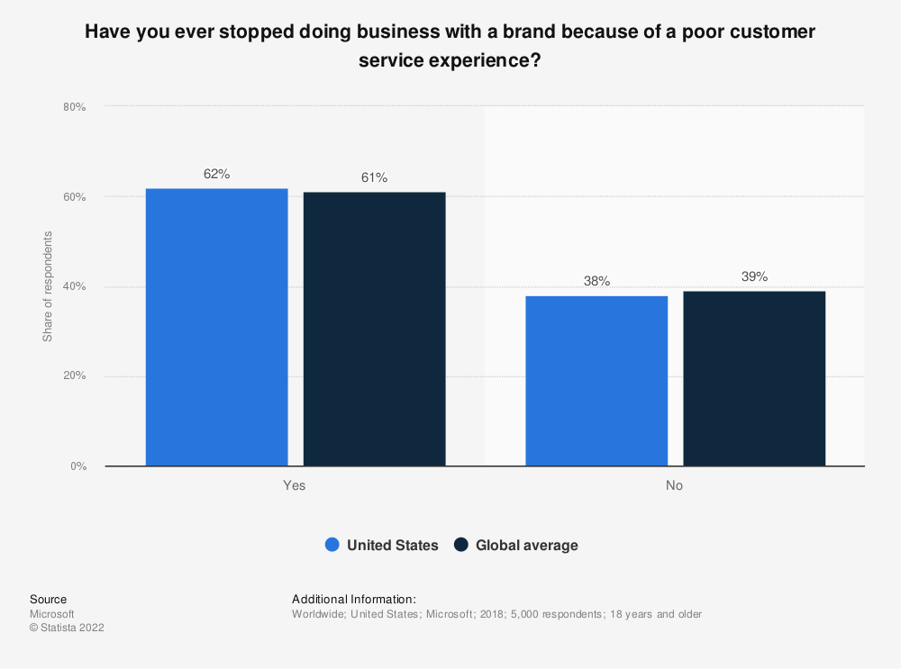 Statistic: Have you ever stopped doing business with a brand because of a poor customer service experience? | Statista