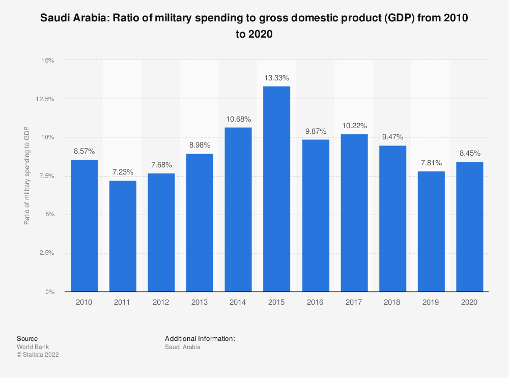 Statistic: Saudi Arabia: Ratio of military spending to gross domestic product (GDP) from 2009 to 2019 | Statista