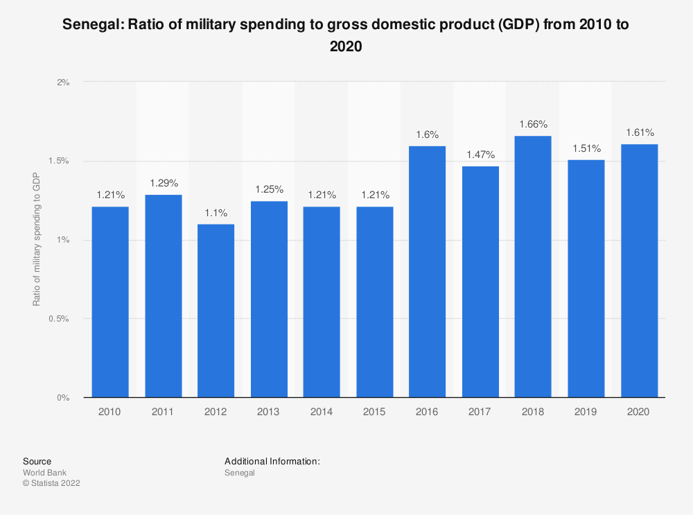 Statistic: Senegal: Ratio of military spending to gross domestic product (GDP) from 2007 to 2017 | Statista