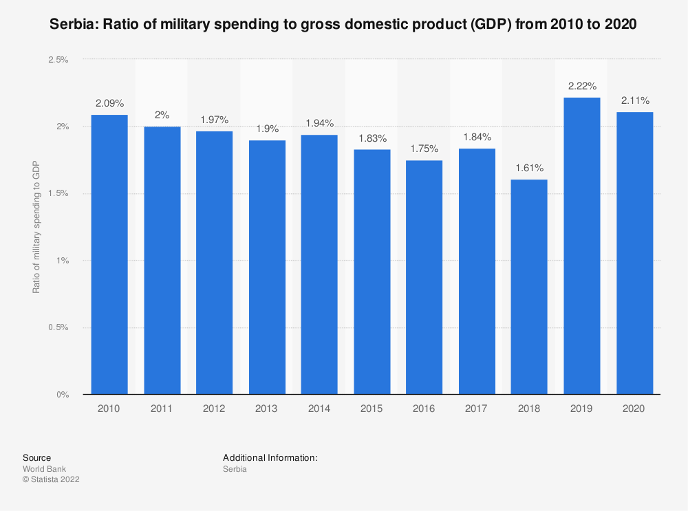 Statistic: Serbia: Ratio of military spending to gross domestic product (GDP) from 2008 to 2018 | Statista