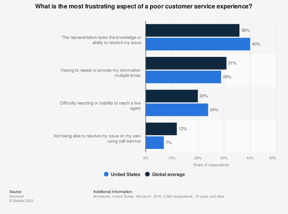 Statistic: What is the most frustrating aspect of a poor customer service experience? | Statista