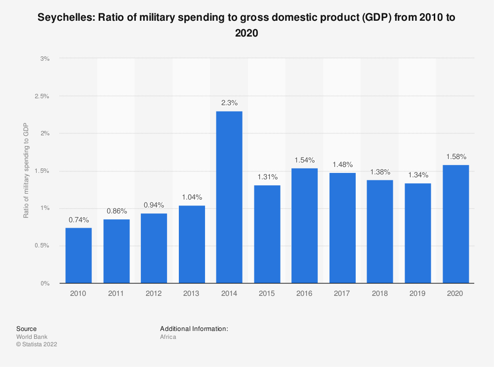 Statistic: Seychelles: Ratio of military spending to gross domestic product (GDP) from 2007 to 2017 | Statista