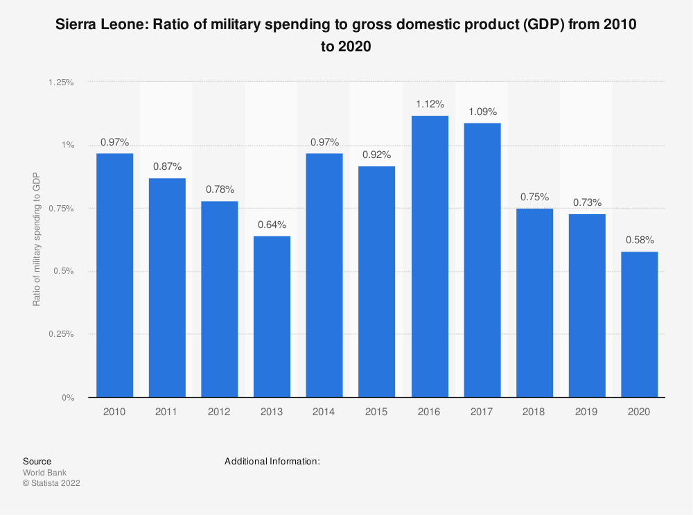 Statistic: Sierra Leone: Ratio of military spending to gross domestic product (GDP) from 2007 to 2017 | Statista