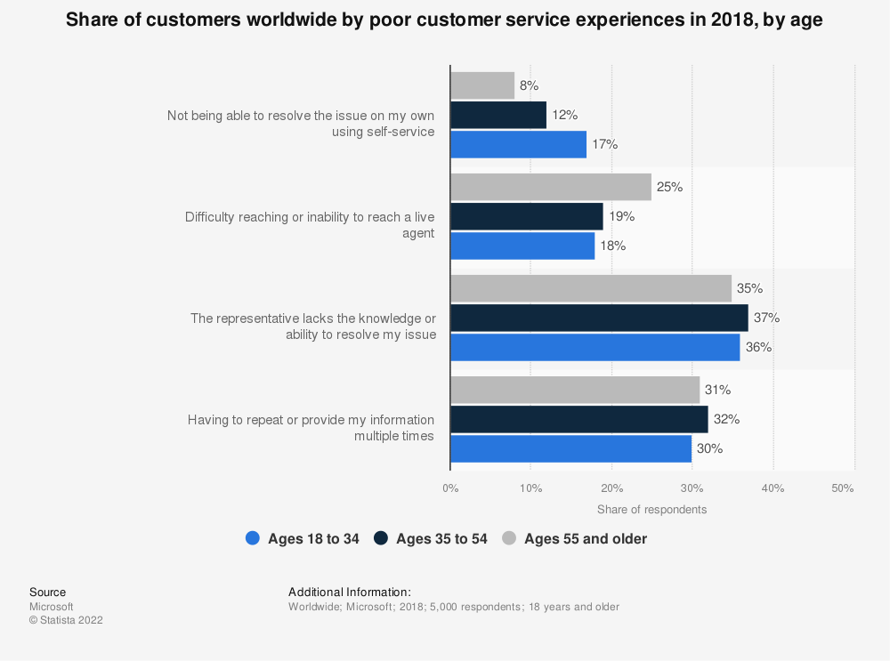Statistic: Share of customers worldwide by poor customer service experiences in 2018, by age | Statista
