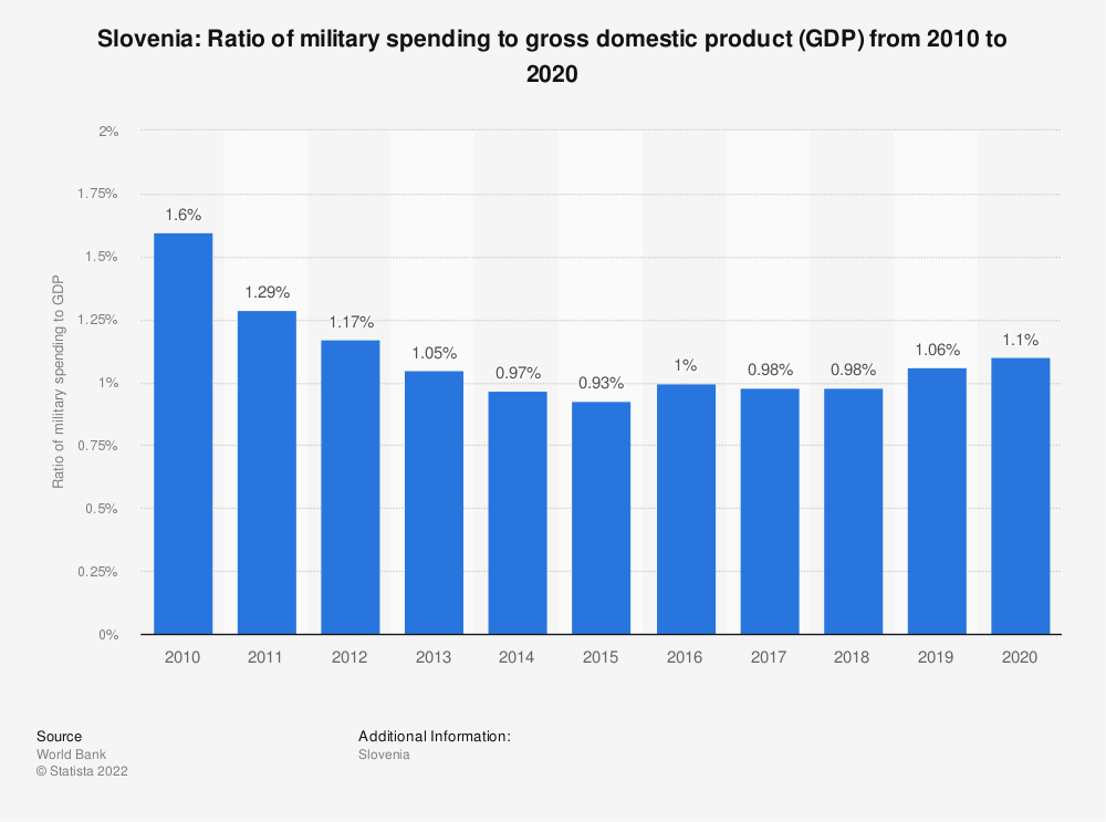 Statistic: Slovenia: Ratio of military spending to gross domestic product (GDP) from 2009 to 2019 | Statista