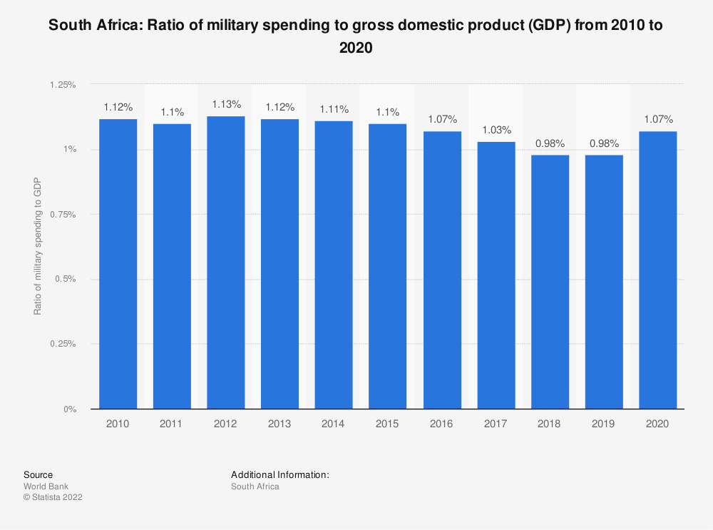 Statistic: South Africa: Ratio of military spending to gross domestic product (GDP) from 2008 to 2018 | Statista