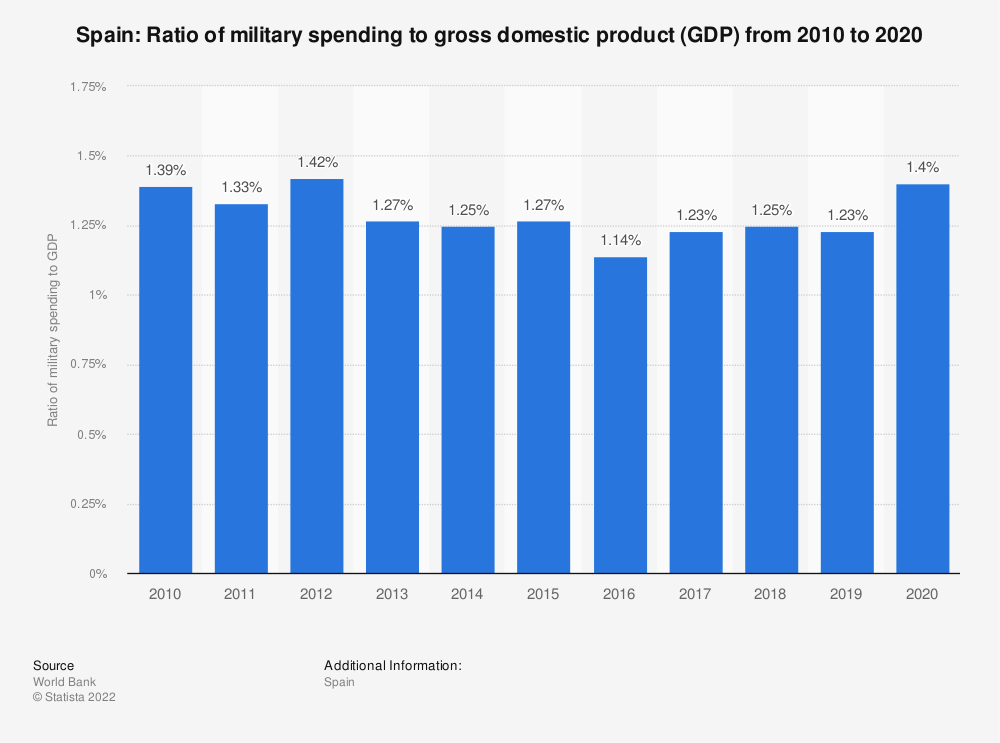 Statistic: Spain: Ratio of military spending to gross domestic product (GDP) from 2007 to 2017 | Statista