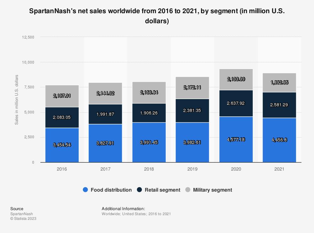 Statistic: SpartanNash's net sales worldwide from 2016 to 2019, by segment (in million U.S. dollars) | Statista
