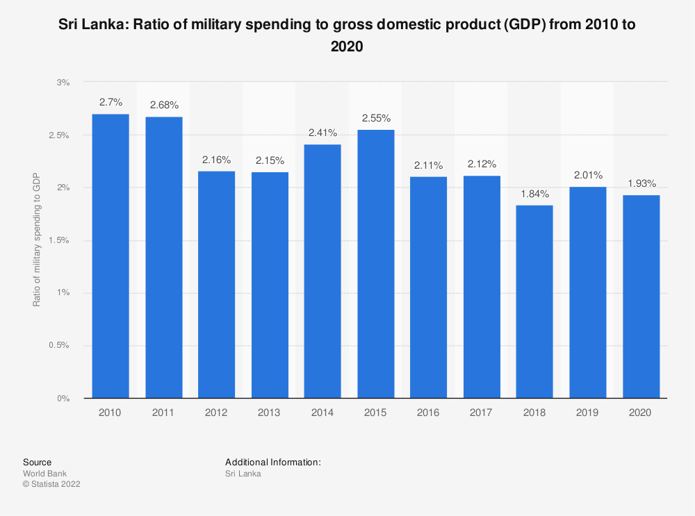 Statistic: Sri Lanka: Ratio of military spending to gross domestic product (GDP) from 2008 to 2018 | Statista