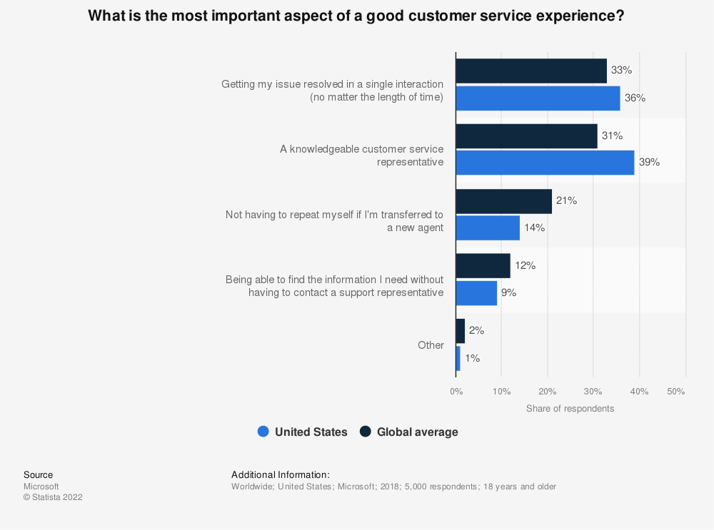 Statistic: What is the most important aspect of a good customer service experience? | Statista