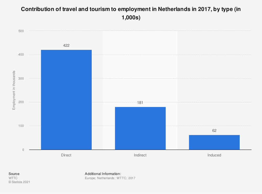 Statistic: Contribution of travel and tourism to employment in Netherlands in 2017, by type (in 1,000s) | Statista