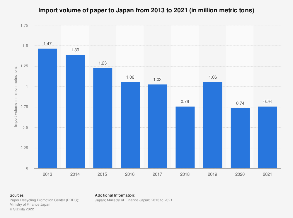 Statistic: Import volume of paper to Japan from 2013 to 2020 (in million metric tons)   Statista