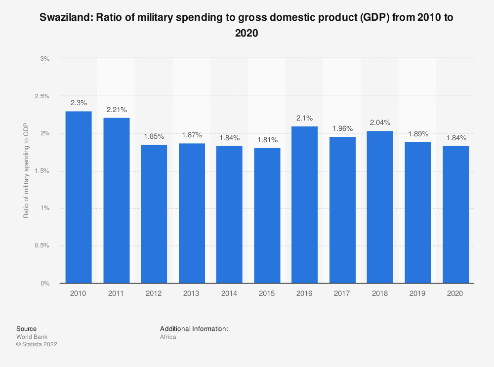 Statistic: Swaziland: Ratio of military spending to gross domestic product (GDP) from 2009 to 2019 | Statista