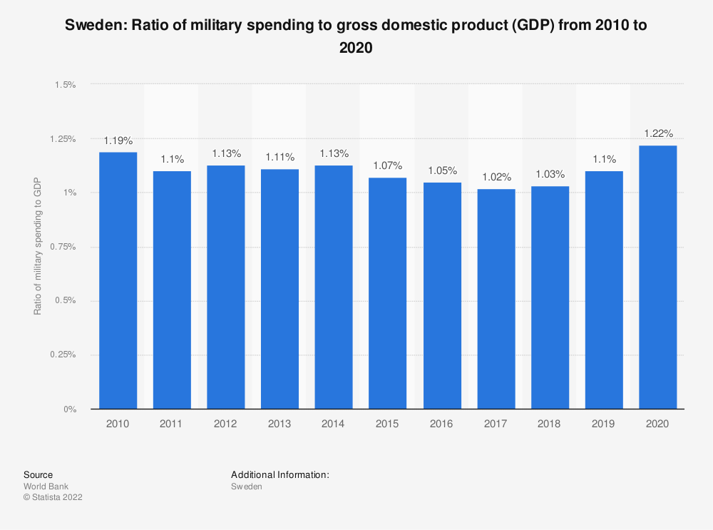 Statistic: Sweden: Ratio of military spending to gross domestic product (GDP) from 2007 to 2017 | Statista