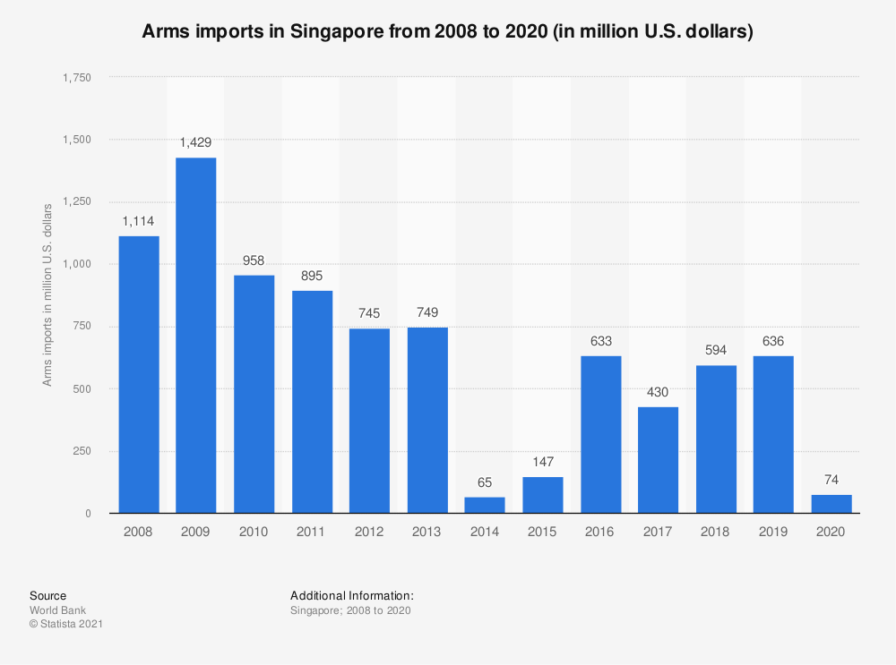 Statistic: Arms imports in Singapore from 2006 to 2018 (in million U.S. dollars) | Statista