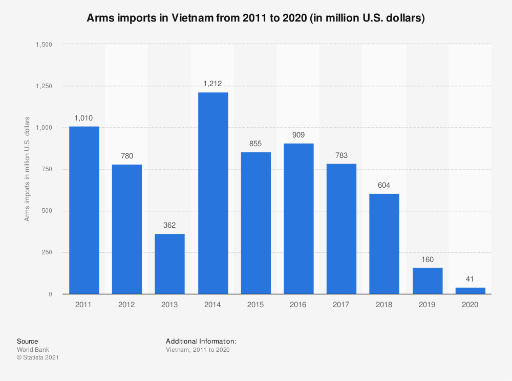 Statistic: Arms imports in Vietnam from 2006 to 2018 (in million U.S. dollars) | Statista