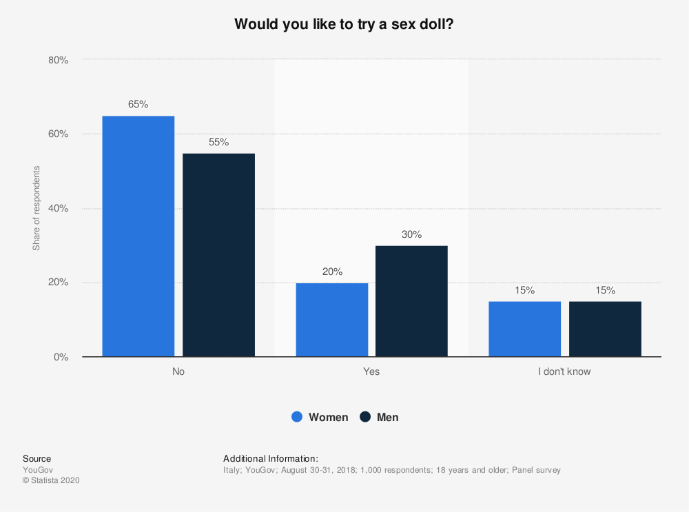 Statistic: Would you like to try a sex doll? | Statista