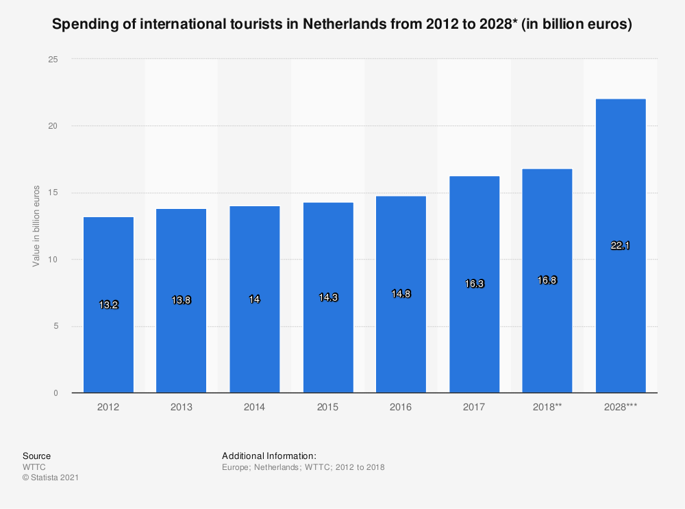 Statistic: Spending of international tourists in Netherlands from 2012 to 2028* (in billion euros) | Statista