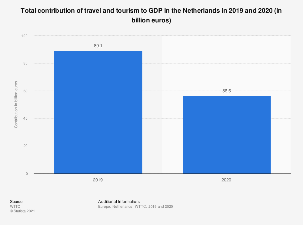 Statistic: Total contribution of travel and tourism to GDP in the Netherlands from 2012 to 2019 (in billion euros) | Statista