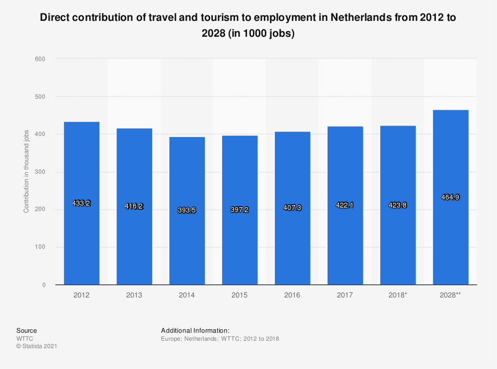 Statistic: Direct contribution of travel and tourism to employment in Netherlands from 2012 to 2028 (in 1000 jobs) | Statista