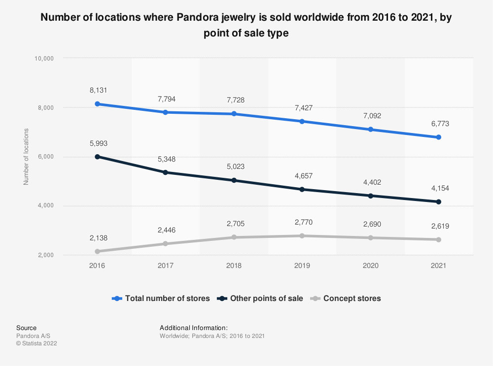 Statistic: Number of locations where Pandora jewelry is sold worldwide from 2016 to 2019, by point of sale type | Statista
