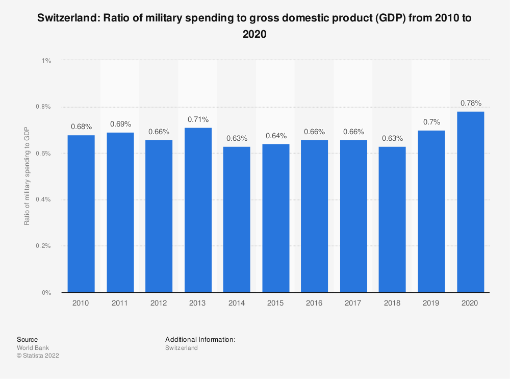 Statistic: Switzerland: Ratio of military spending to gross domestic product (GDP) from 2008 to 2018 | Statista