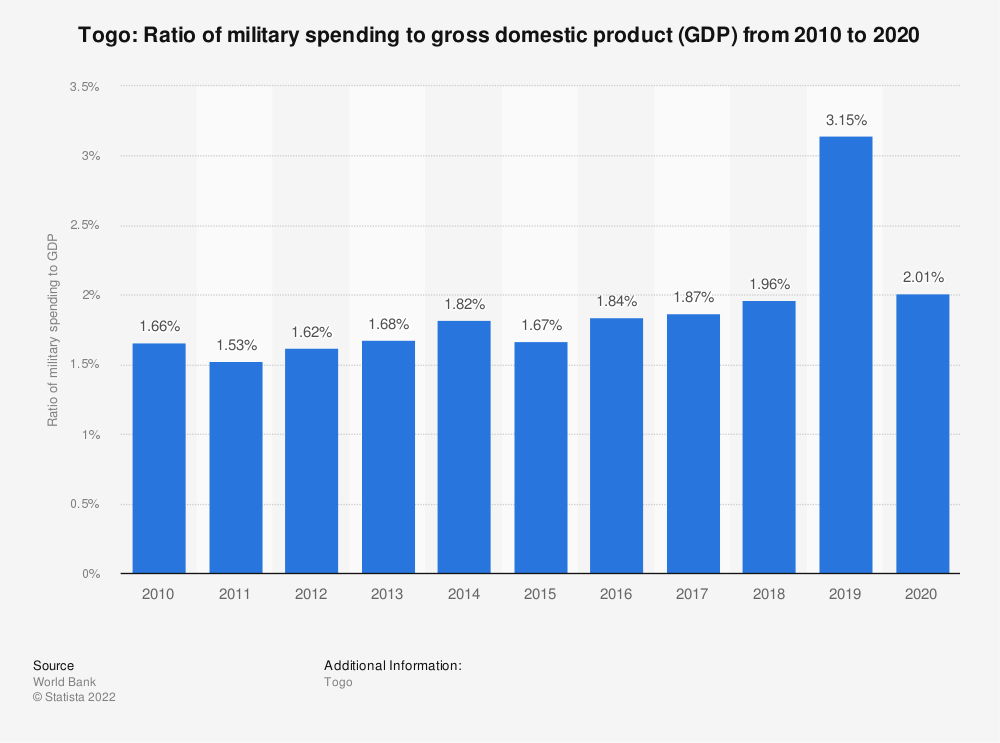 Statistic: Togo: Ratio of military spending to gross domestic product (GDP) from 2008 to 2018 | Statista