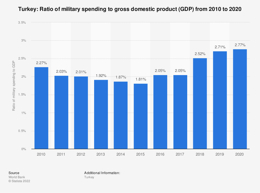 Statistic: Turkey: Ratio of military spending to gross domestic product (GDP) from 2007 to 2017 | Statista