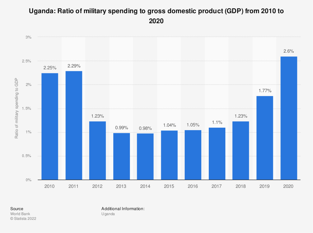 Statistic: Uganda: Ratio of military spending to gross domestic product (GDP) from 2008 to 2018 | Statista