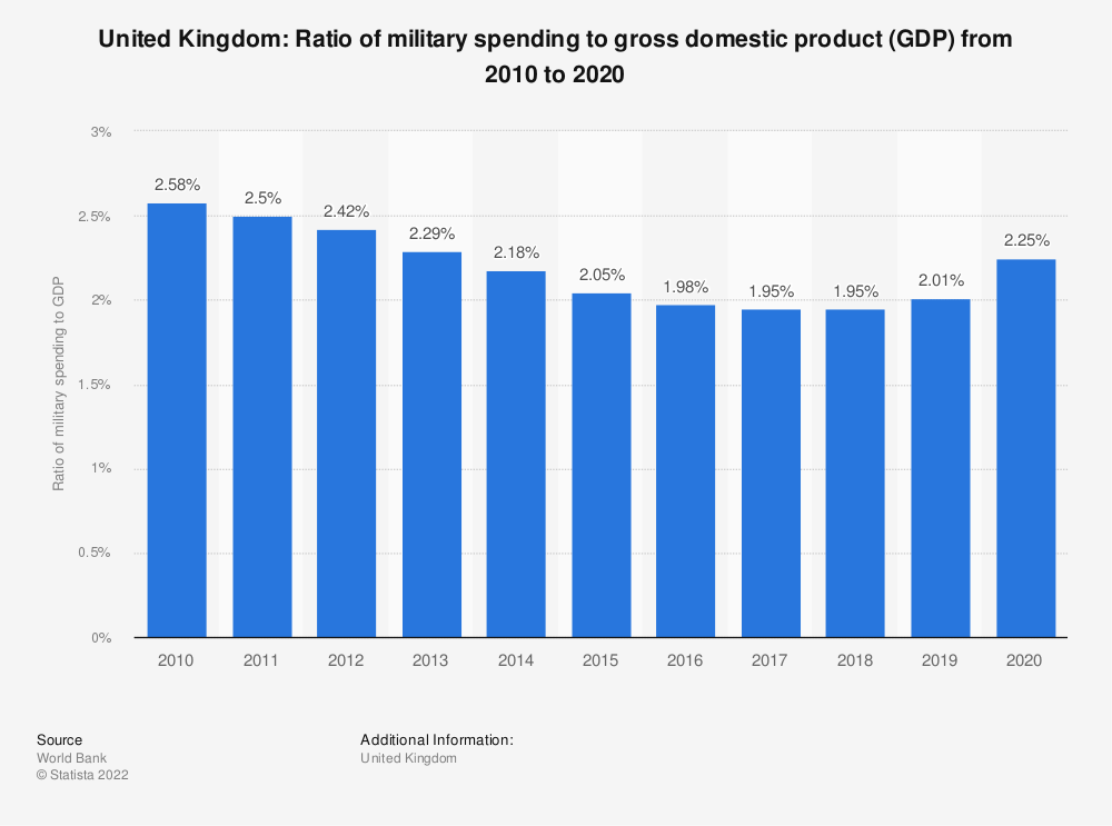 Statistic: United Kingdom: Ratio of military spending to gross domestic product (GDP) from 2007 to 2017 | Statista