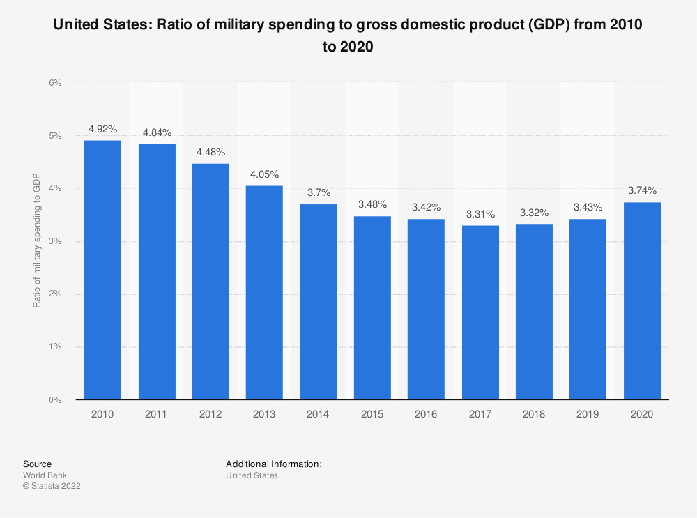 Statistic: United States: Ratio of military spending to gross domestic product (GDP) from 2008 to 2018 | Statista
