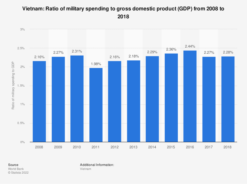 Statistic: Vietnam: Ratio of military spending to gross domestic product (GDP) from 2007 to 2017 | Statista