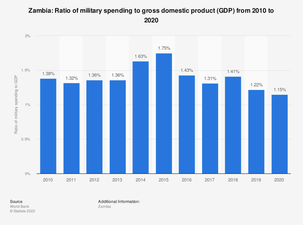 Statistic: Zambia: Ratio of military spending to gross domestic product (GDP) from 2007 to 2017 | Statista