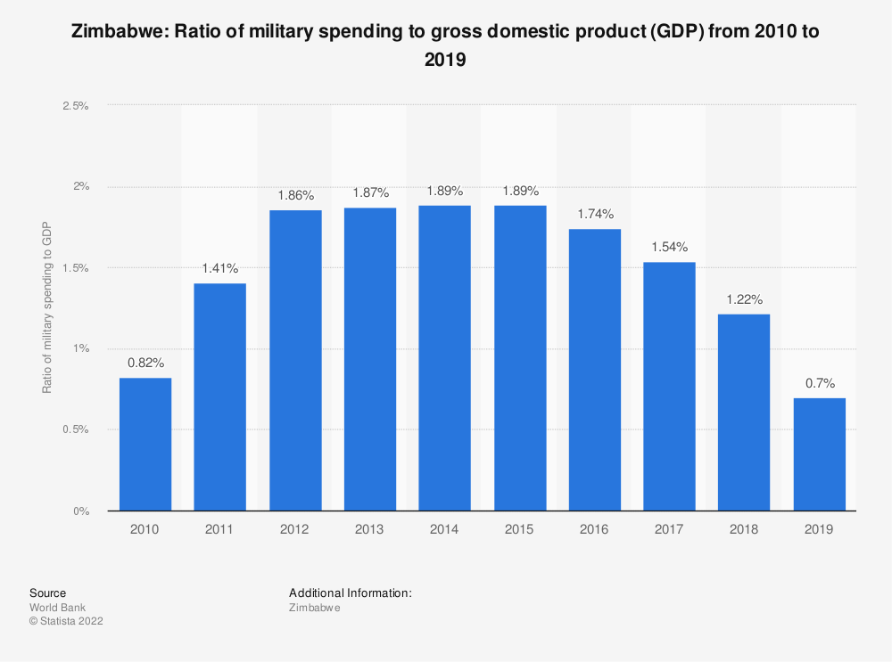Statistic: Zimbabwe: Ratio of military spending to gross domestic product (GDP) from 2010 to 2017 | Statista