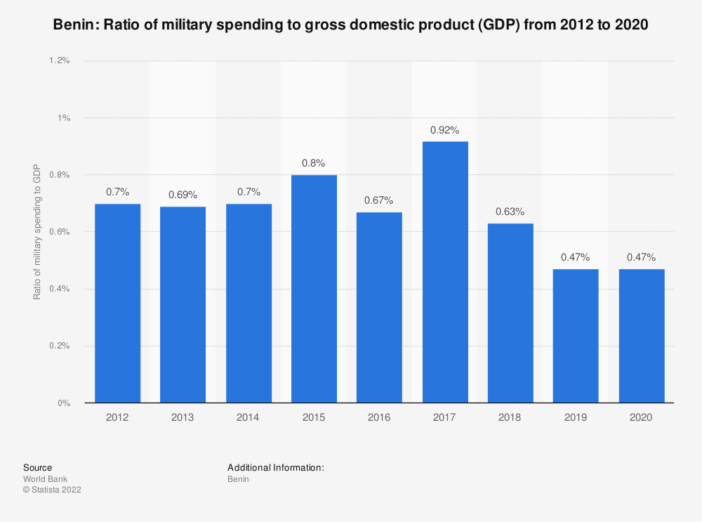 Statistic: Benin: Ratio of military spending to gross domestic product (GDP) from 2008 to 2018 | Statista