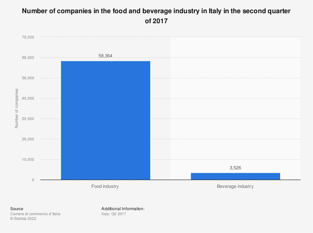 Statistic: Number of companies in the food and beverage industry in Italy in the second quarter of 2017 | Statista