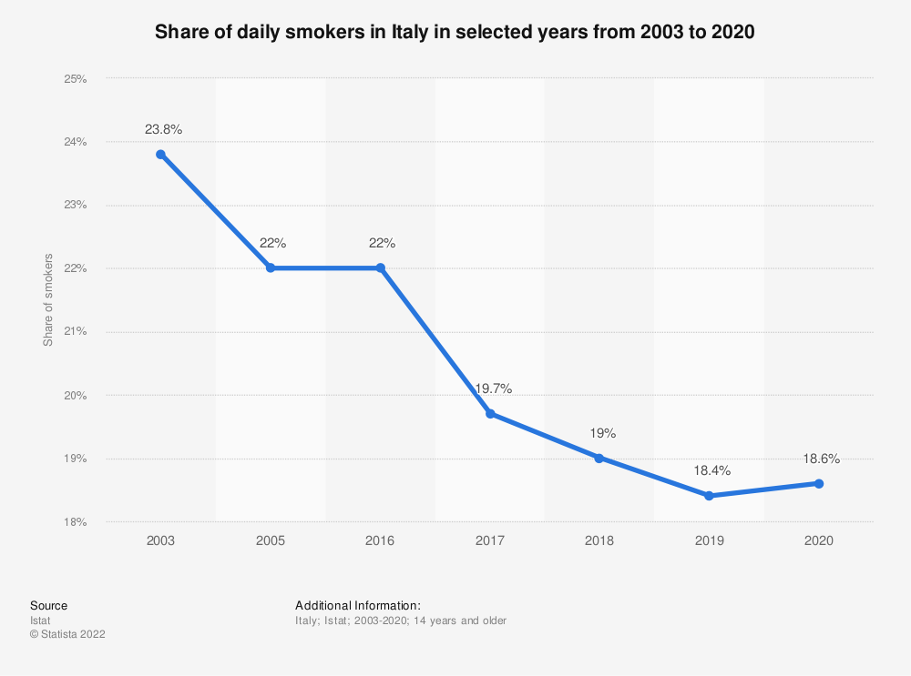 Statistic: Share of daily smokers in Italy in selected years from 2003 to 2019 | Statista