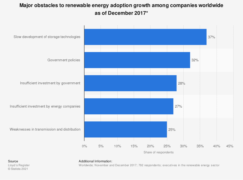 Statistic: Major obstacles to renewable energy adoption growth among companies worldwide as of December 2017*   Statista