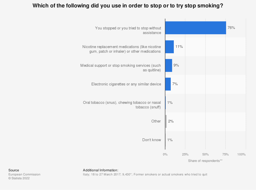 Statistic: Which of the following did you use in order to stop or to try stop smoking? | Statista