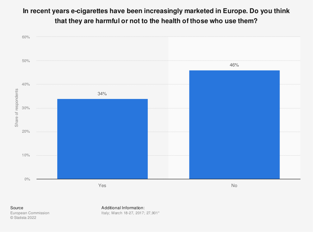 Statistic: In recent years e-cigarettes have been increasingly marketed in Europe. Do you think that they are harmful or not to the health of those who use them? | Statista
