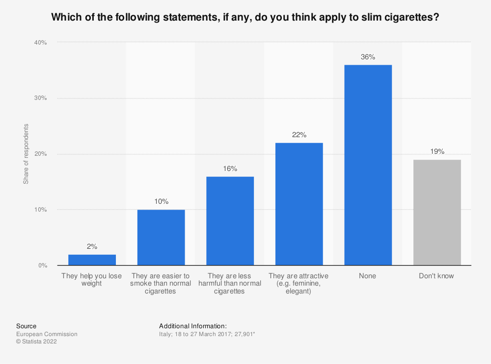 Statistic: Which of the following statements, if any, do you think apply to slim cigarettes? | Statista